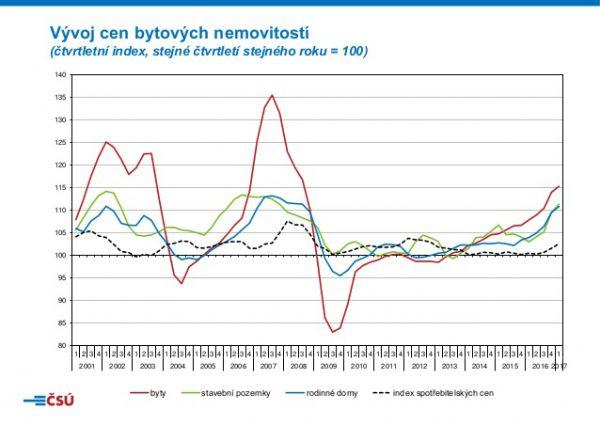 Vývoj cen nemovitostí 2020 graf