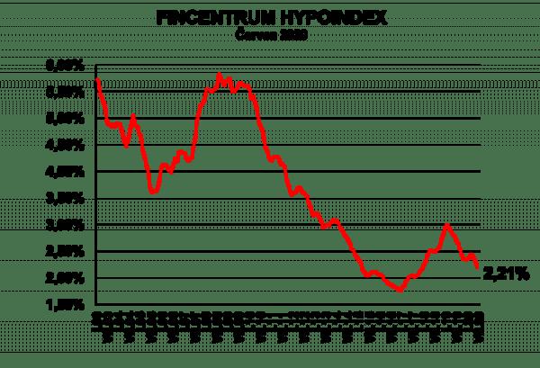 Vývoj úrokových sazeb podle FIncentrum Hypoindex