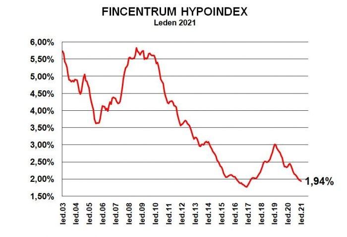 Úrokové sazby hypoték - vývoj podle Hypoindexu